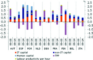 grafic euro